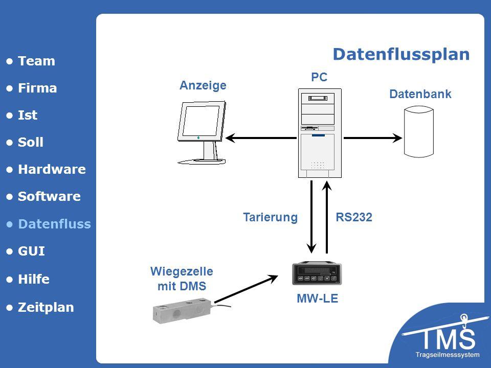 Datenflussplan • Team PC • Firma Anzeige Datenbank • Ist • Soll