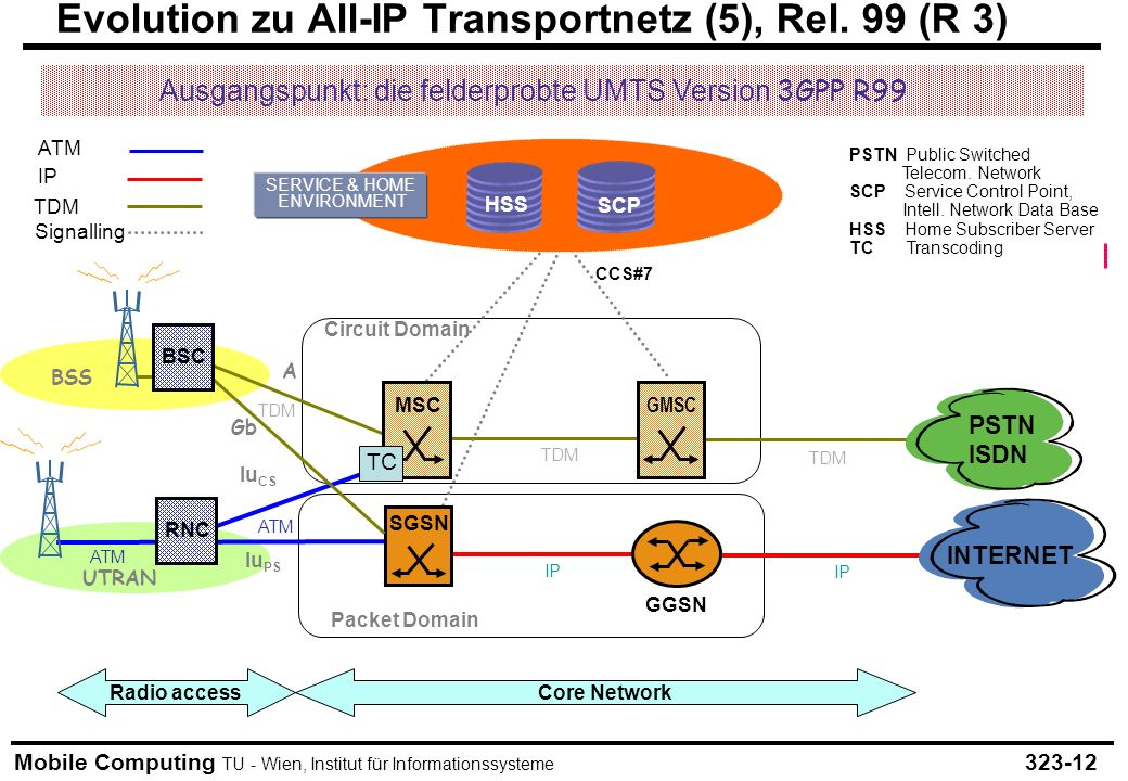 Evolution zu All-IP Transportnetz (5), Rel. 99 (R 3)