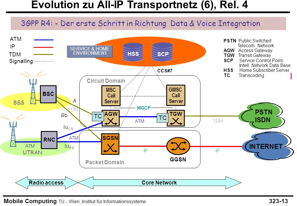 Evolution zu All-IP Transportnetz (6), Rel. 4