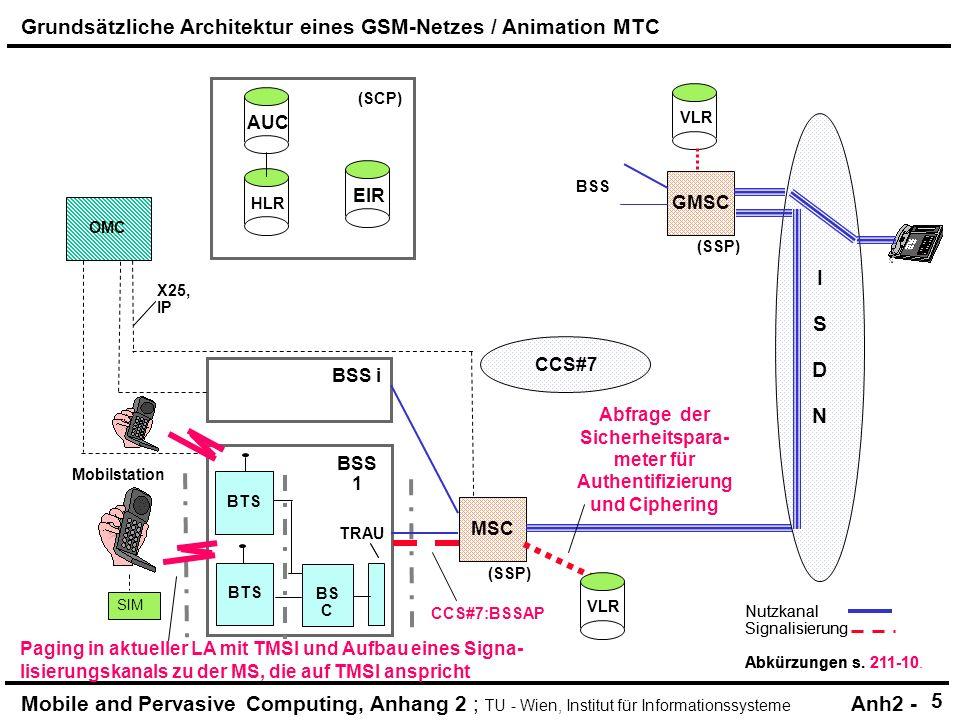 Abfrage der Sicherheitspara-meter für Authentifizierung und Ciphering