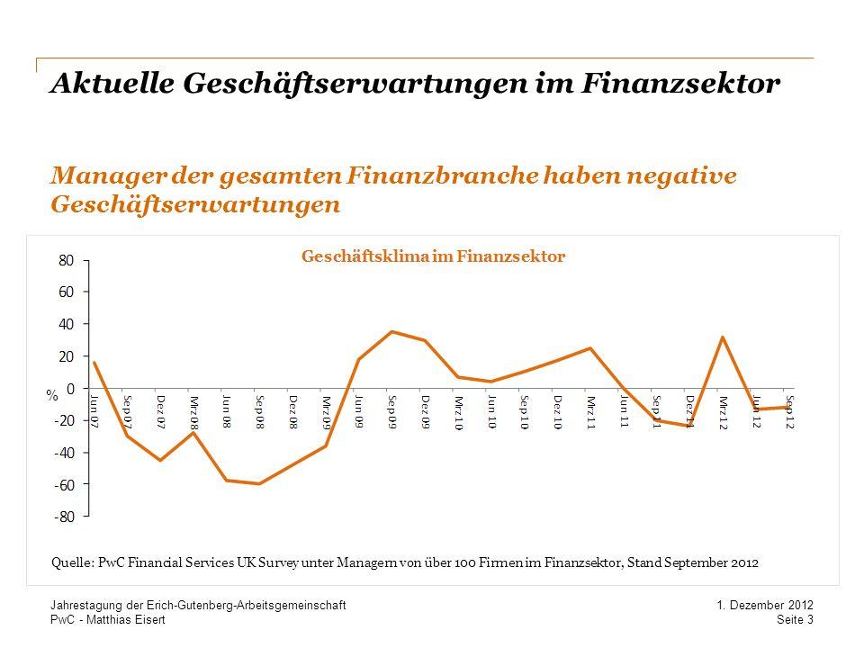 Aktuelle Geschäftserwartungen im Finanzsektor