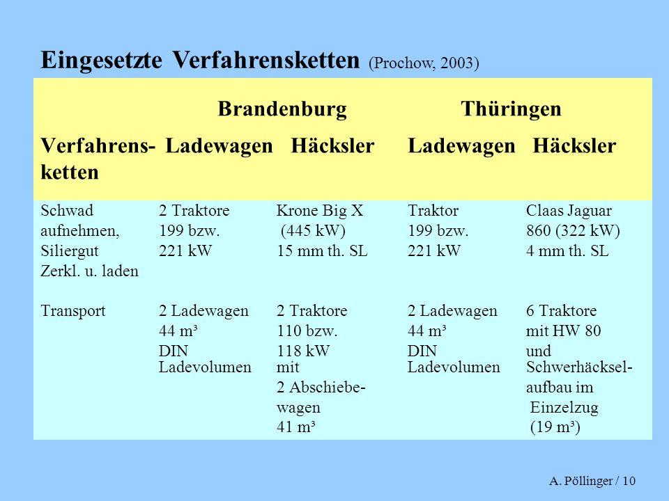 Eingesetzte Verfahrensketten (Prochow, 2003)