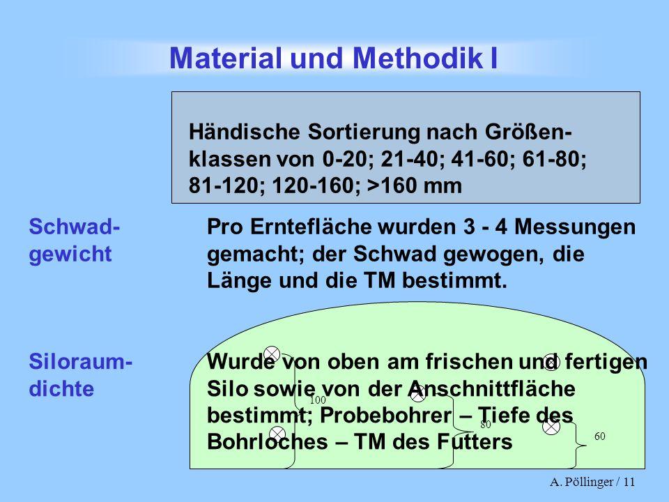 Material und Methodik I