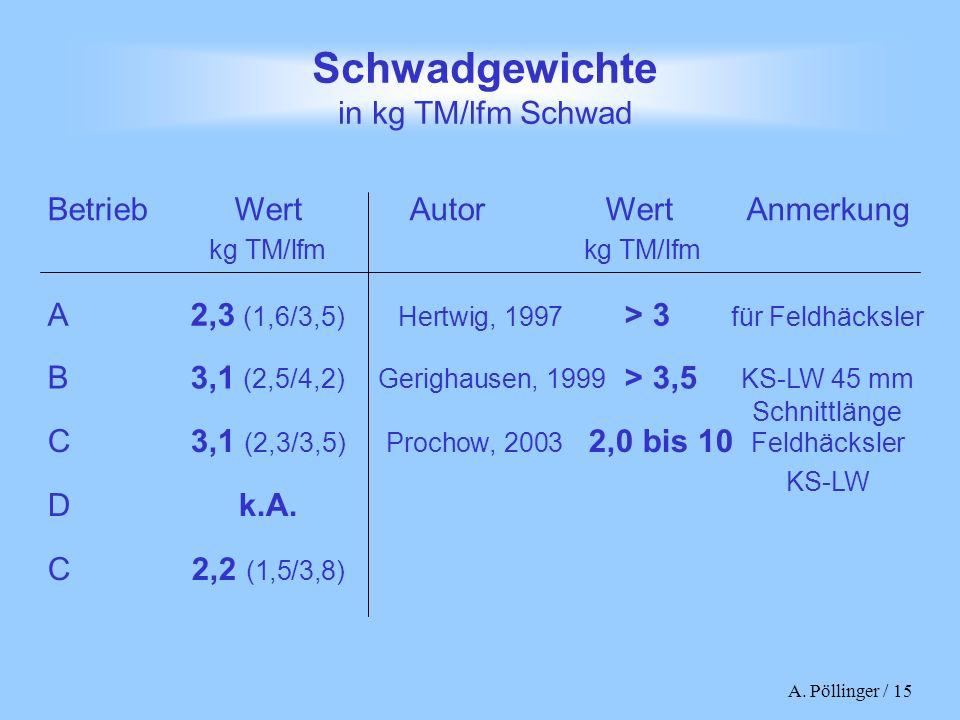Schwadgewichte in kg TM/lfm Schwad