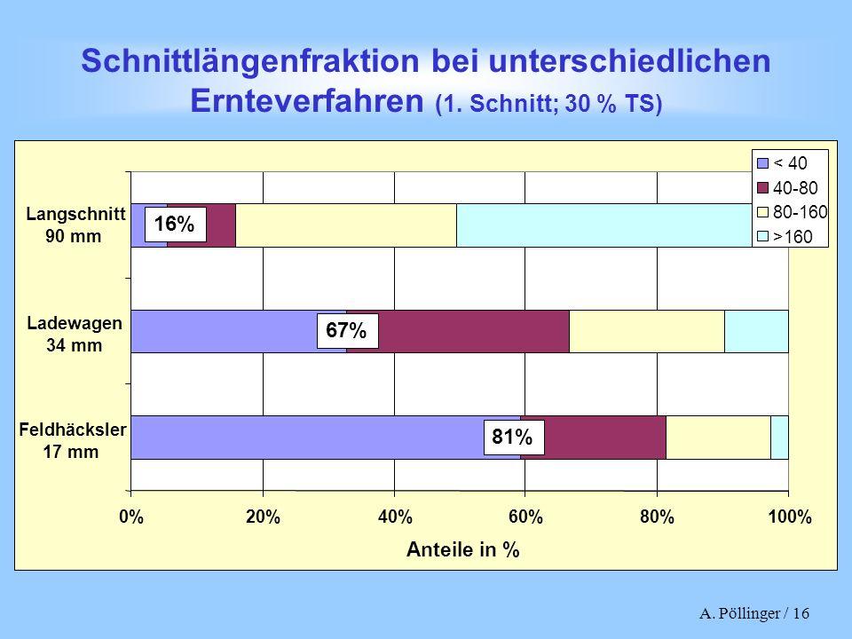 Schnittlängenfraktion bei unterschiedlichen Ernteverfahren (1