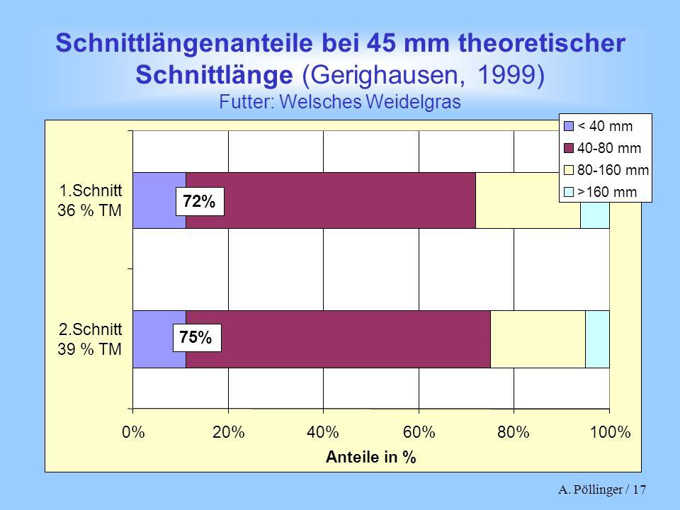 Schnittlängenanteile bei 45 mm theoretischer Schnittlänge (Gerighausen, 1999) Futter: Welsches Weidelgras