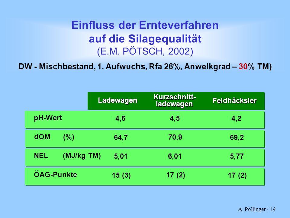 DW - Mischbestand, 1. Aufwuchs, Rfa 26%, Anwelkgrad – 30% TM)