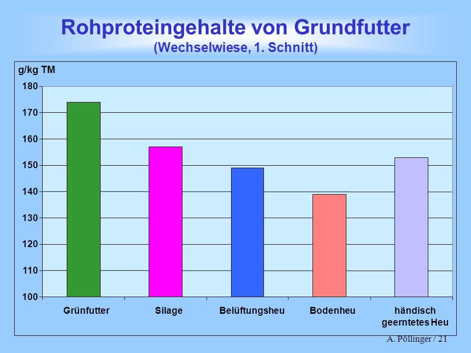 Rohproteingehalte von Grundfutter (Wechselwiese, 1. Schnitt)