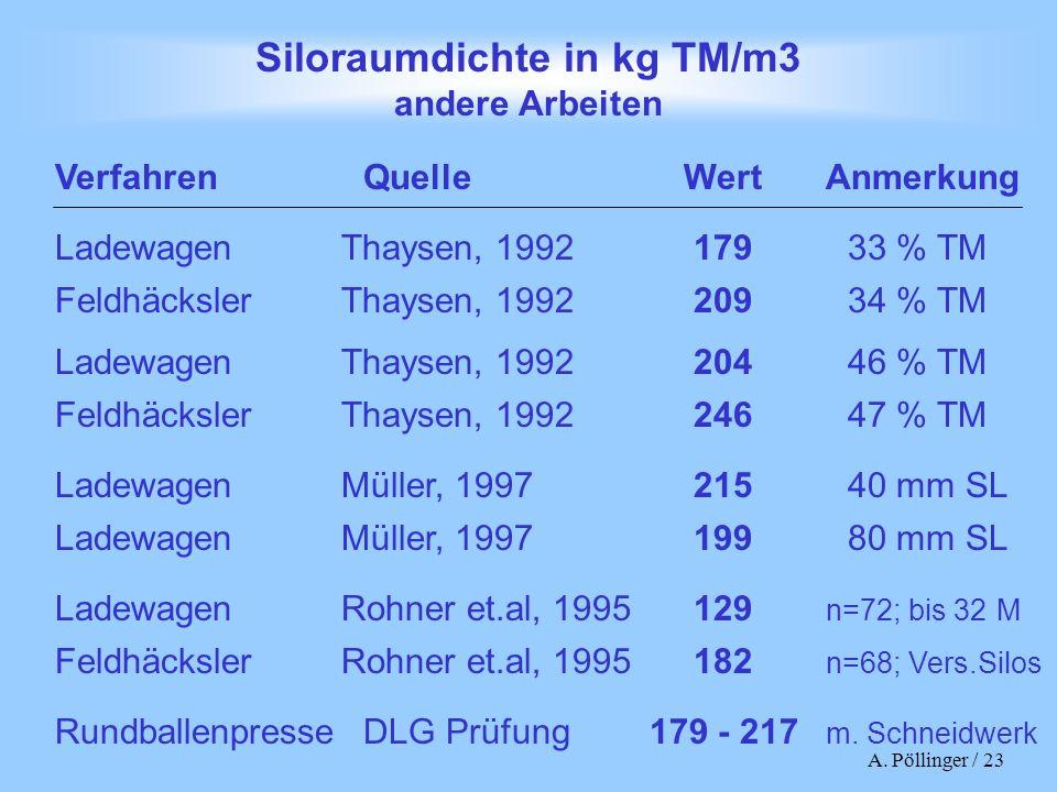 Siloraumdichte in kg TM/m3 andere Arbeiten