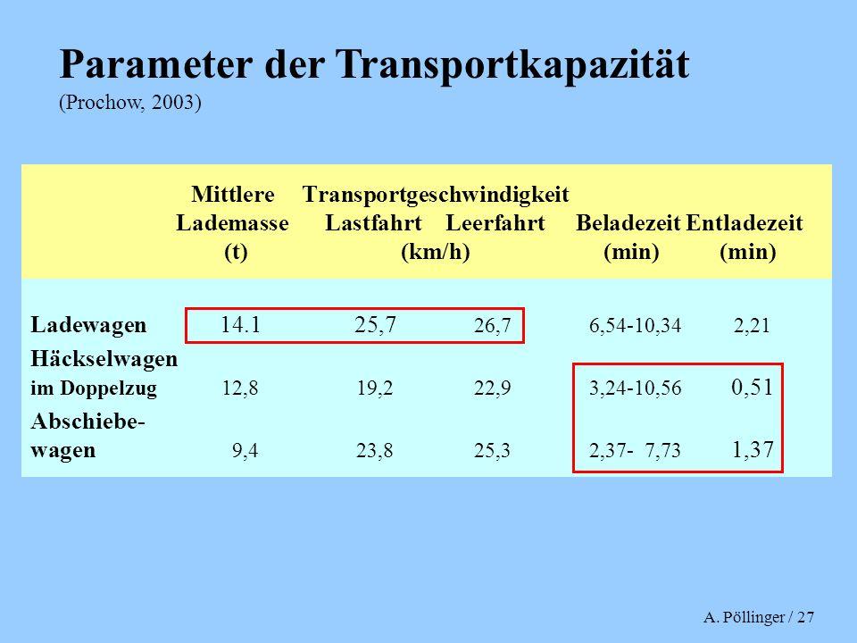 Parameter der Transportkapazität (Prochow, 2003)