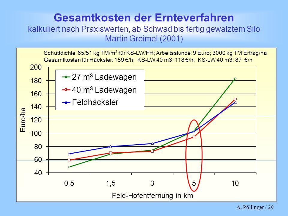 Gesamtkosten der Ernteverfahren kalkuliert nach Praxiswerten, ab Schwad bis fertig gewalztem Silo Martin Greimel (2001)