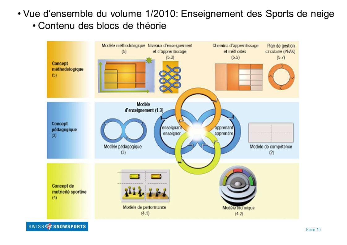 Vue d'ensemble du volume 1/2010: Enseignement des Sports de neige