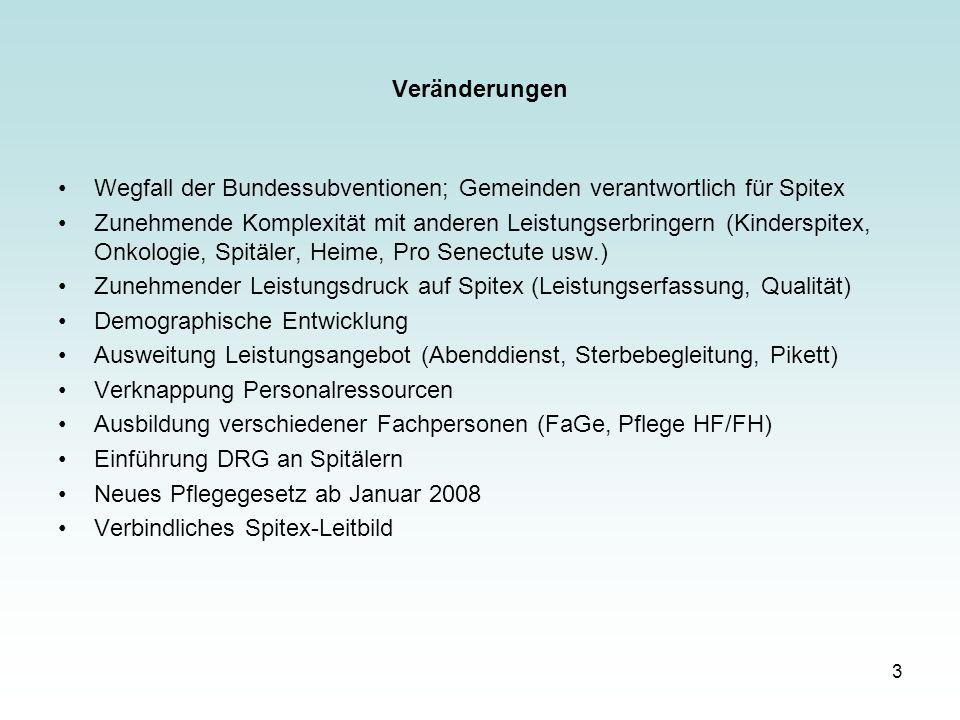 Veränderungen Wegfall der Bundessubventionen; Gemeinden verantwortlich für Spitex.