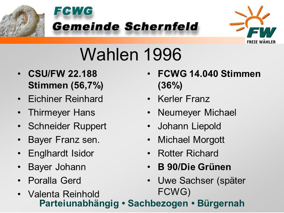 Wahlen 1996 CSU/FW 22.188 Stimmen (56,7%) Eichiner Reinhard