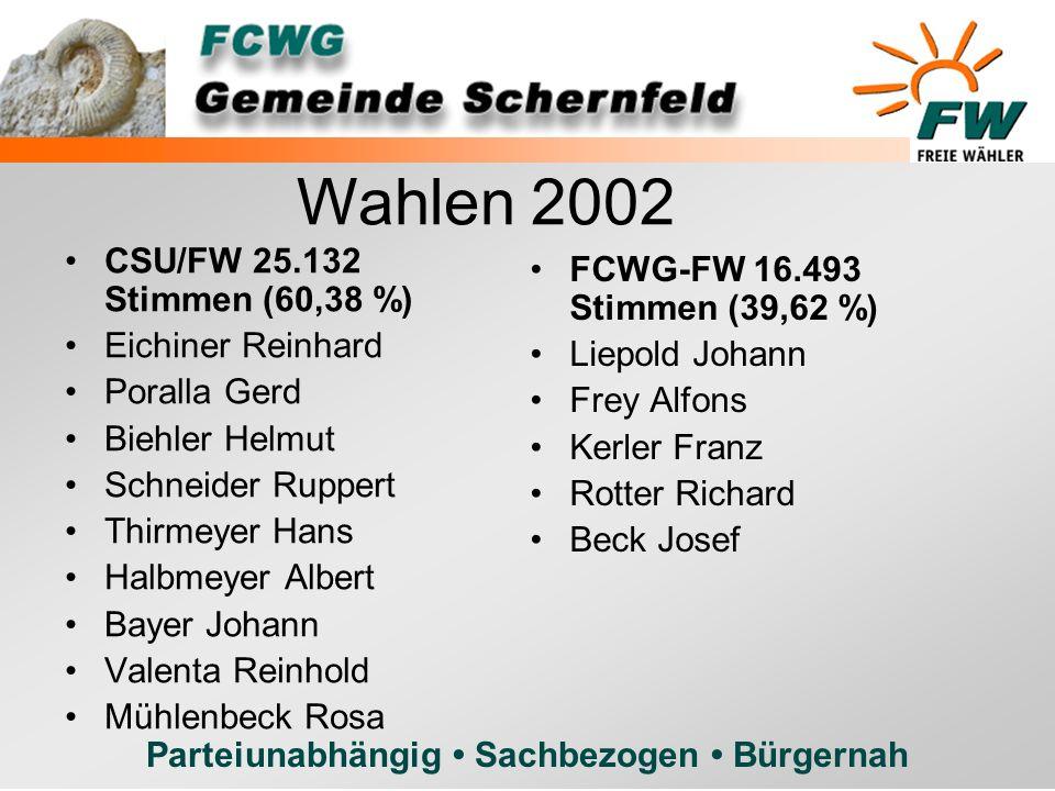 Wahlen 2002 CSU/FW 25.132 Stimmen (60,38 %)