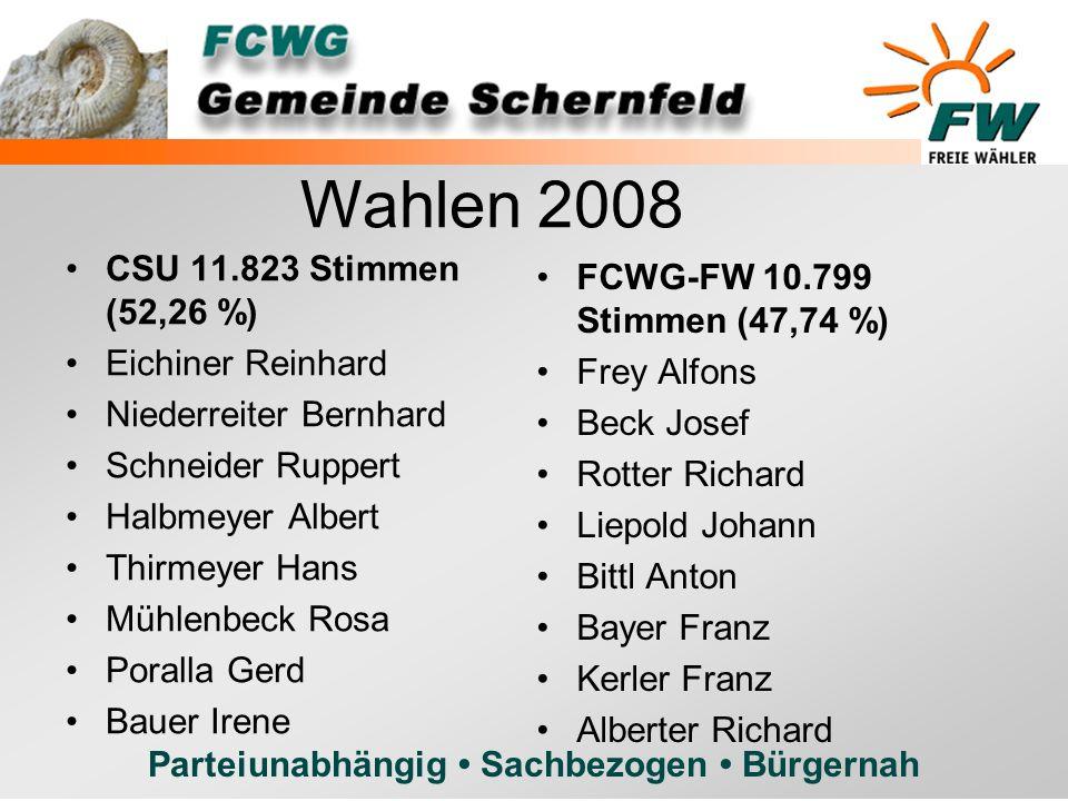 Wahlen 2008 CSU 11.823 Stimmen (52,26 %) Eichiner Reinhard. Niederreiter Bernhard. Schneider Ruppert.
