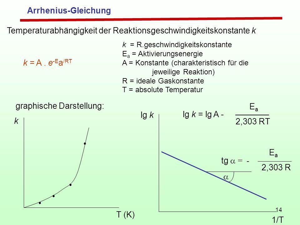 Temperaturabhängigkeit der Reaktionsgeschwindigkeitskonstante k