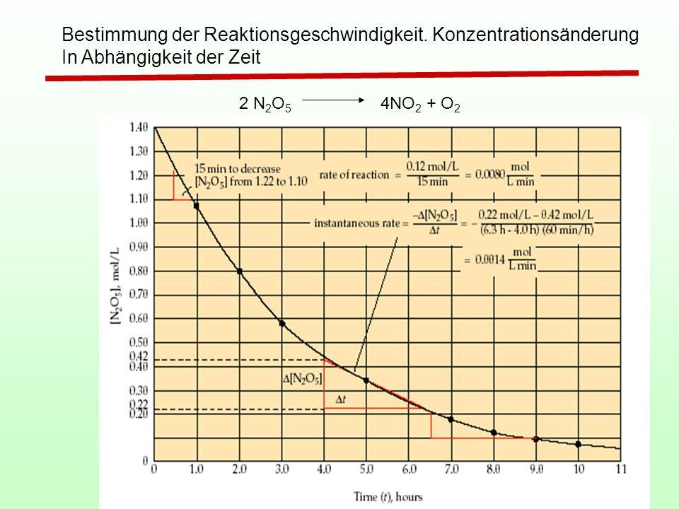 Bestimmung der Reaktionsgeschwindigkeit. Konzentrationsänderung