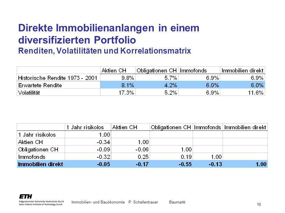 Direkte Immobilienanlangen in einem diversifizierten Portfolio Renditen, Volatilitäten und Korrelationsmatrix