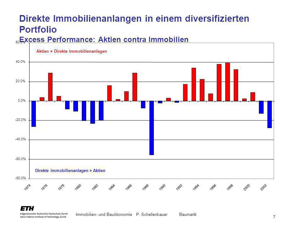Direkte Immobilienanlangen in einem diversifizierten Portfolio Excess Performance: Aktien contra Immobilien