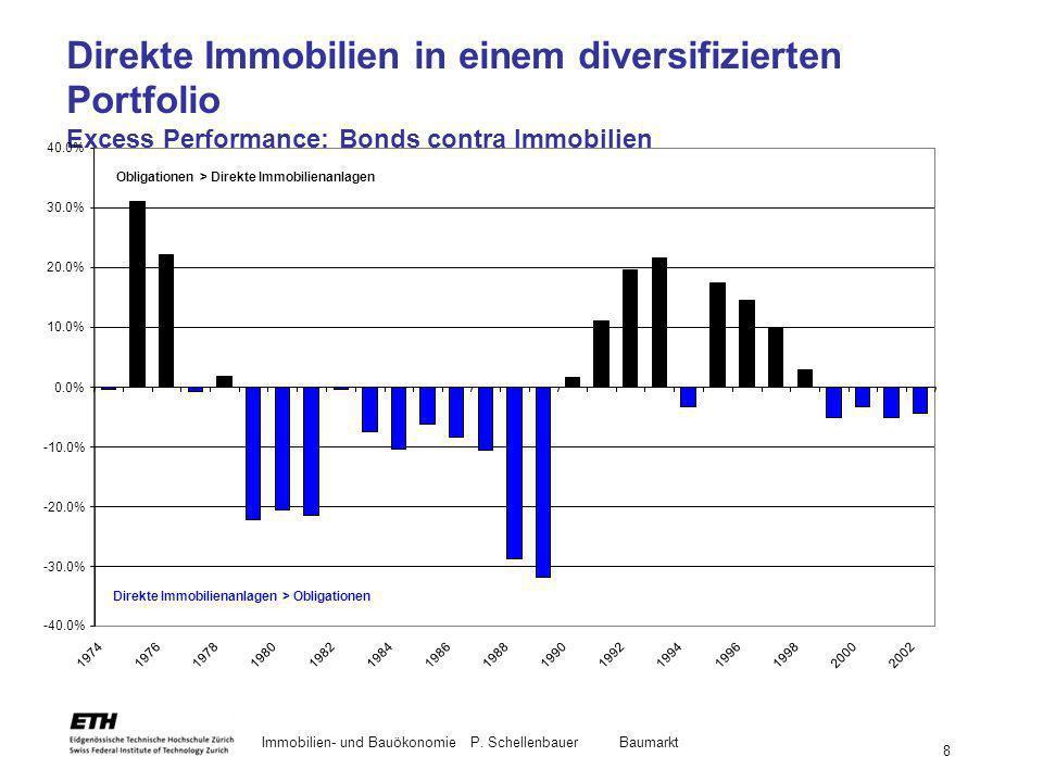 Direkte Immobilien in einem diversifizierten Portfolio Excess Performance: Bonds contra Immobilien
