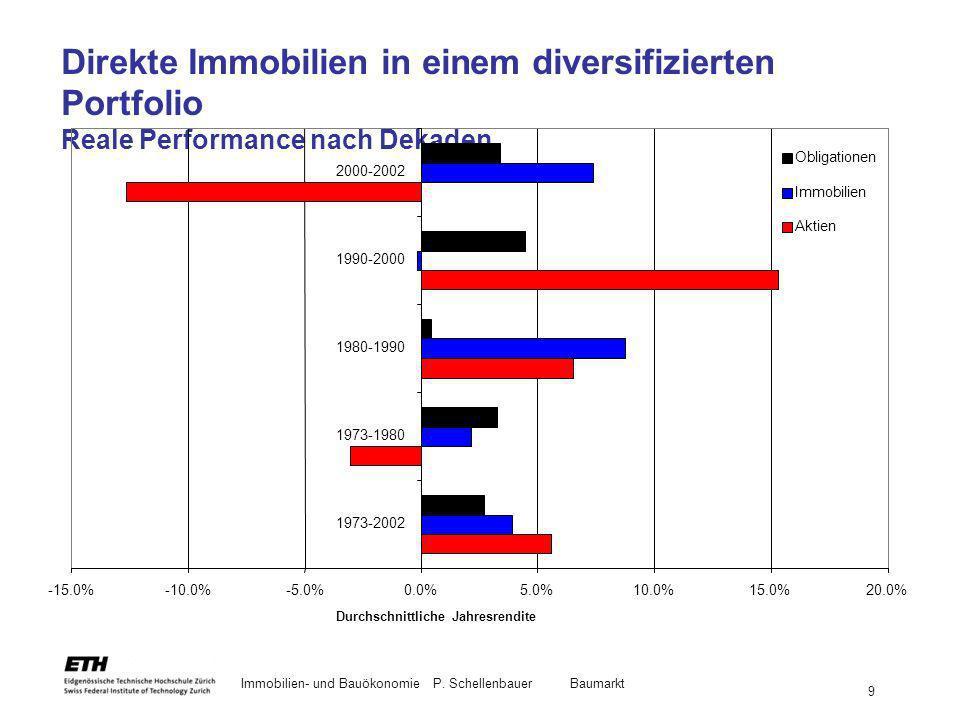 Direkte Immobilien in einem diversifizierten Portfolio Reale Performance nach Dekaden