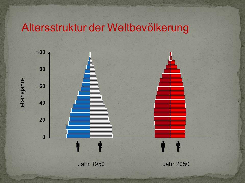   Altersstruktur der Weltbevölkerung Jahr 2050 Jahr 1950 Lebensjahre