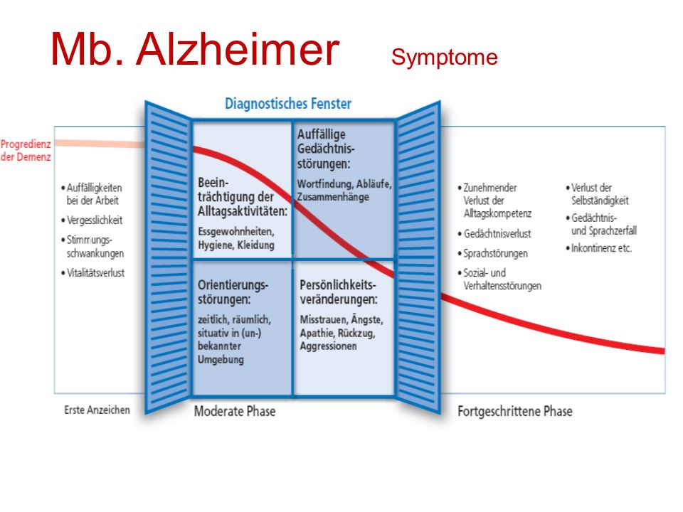 Mb. Alzheimer Symptome
