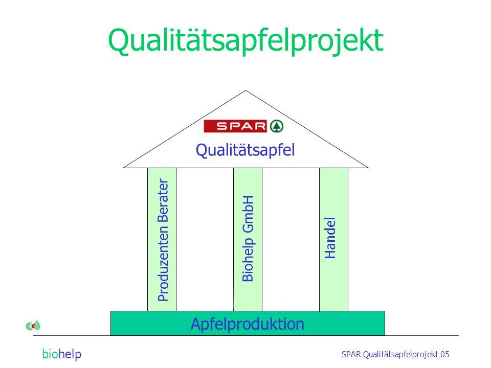 Qualitätsapfelprojekt