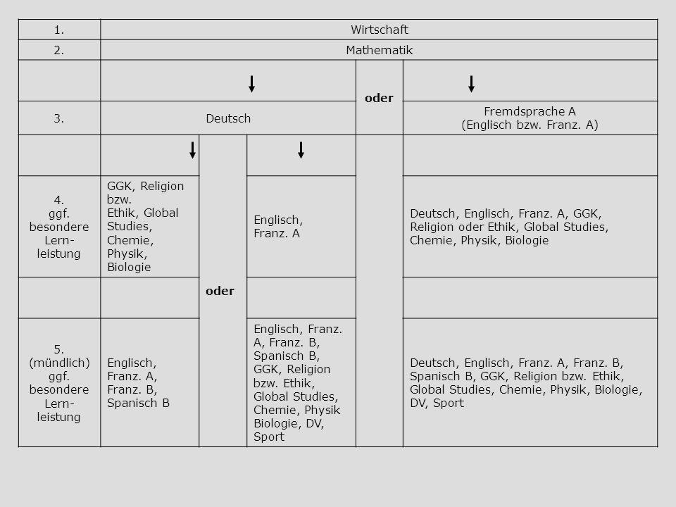 Fremdsprache A (Englisch bzw. Franz. A)