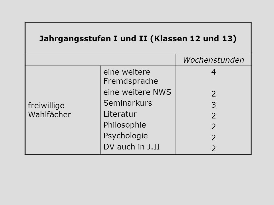 Jahrgangsstufen I und II (Klassen 12 und 13)