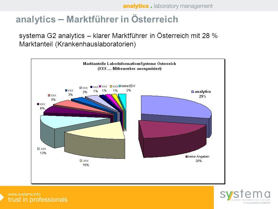 analytics – Marktführer in Österreich