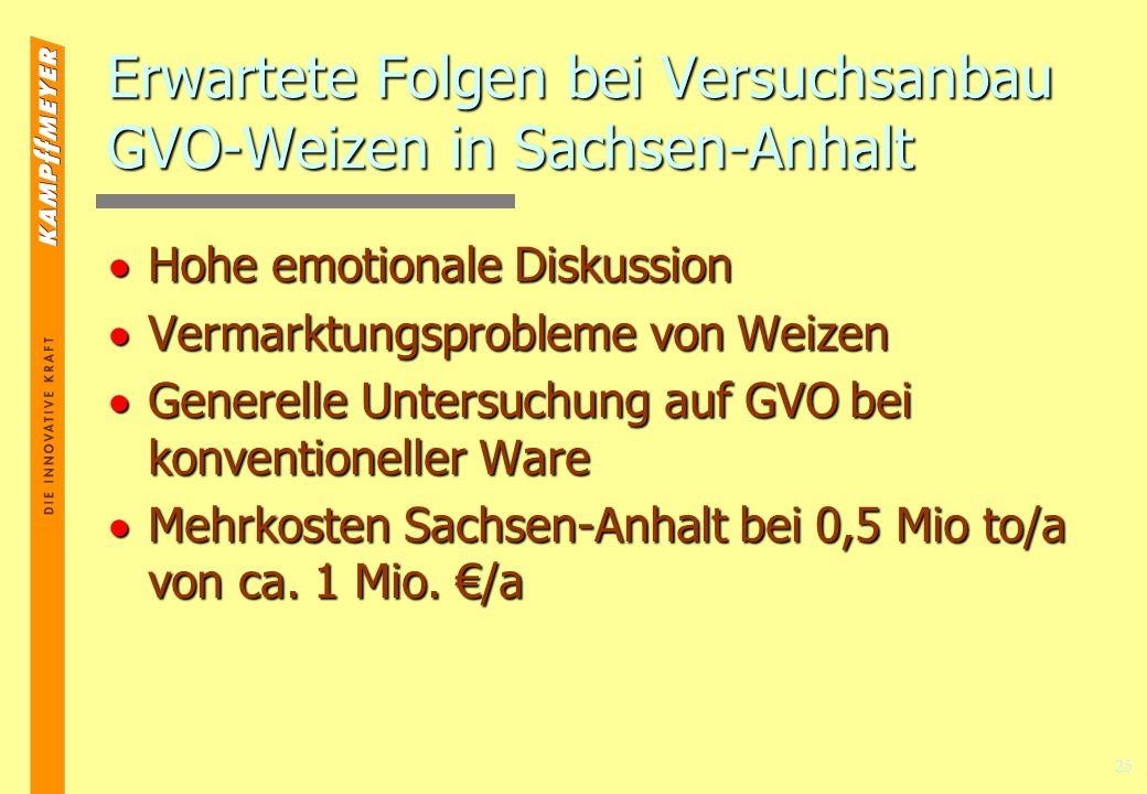 Erwartete Folgen bei Versuchsanbau GVO-Weizen in Sachsen-Anhalt