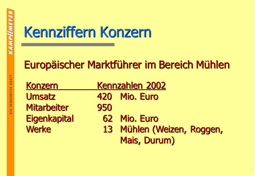 Kennziffern Konzern Europäischer Marktführer im Bereich Mühlen