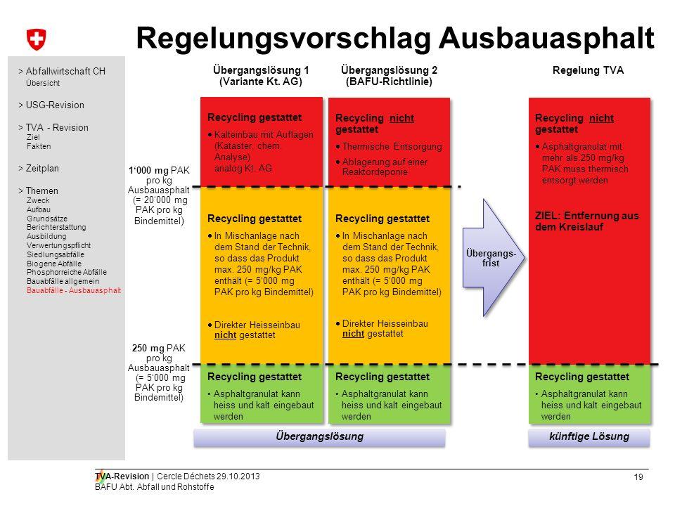 Regelungsvorschlag Ausbauasphalt