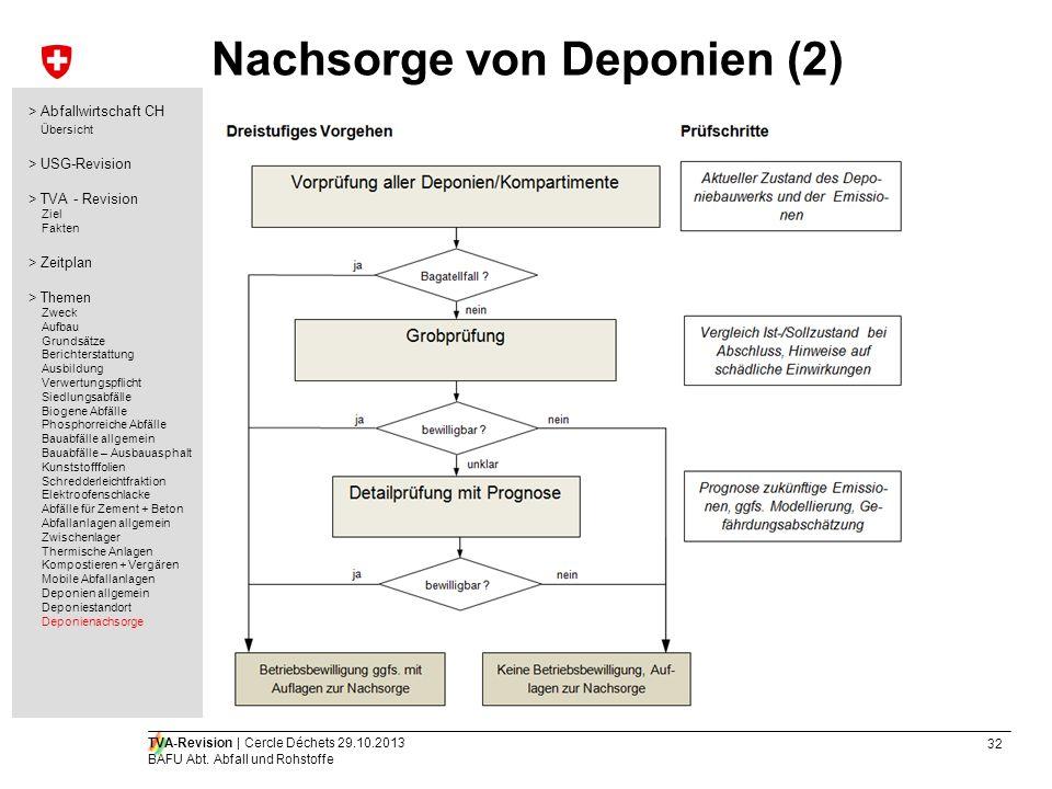 Nachsorge von Deponien (2)