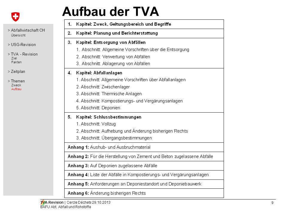 Aufbau der TVA > Abfallwirtschaft CH Übersicht > USG-Revision