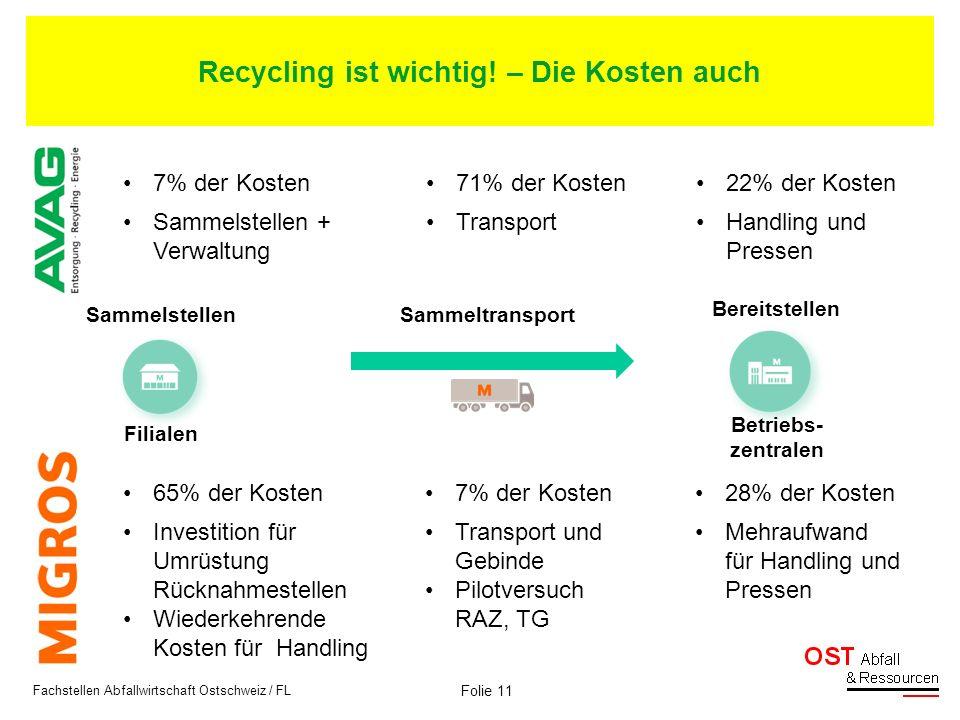 Recycling ist wichtig! – Die Kosten auch