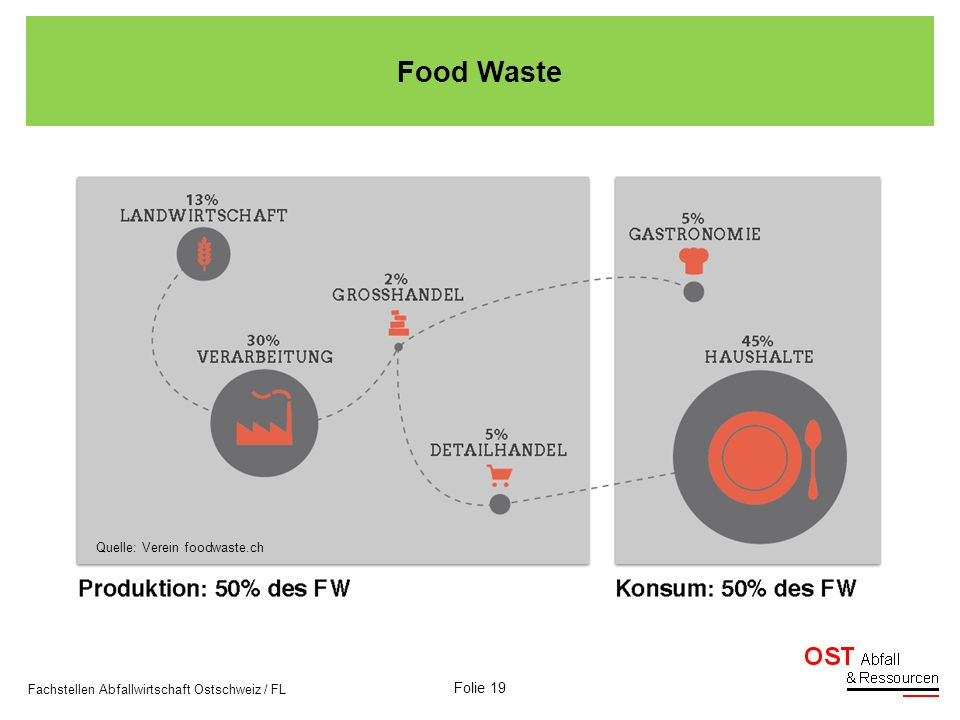 Food Waste Folie 19 Quelle: Verein foodwaste.ch