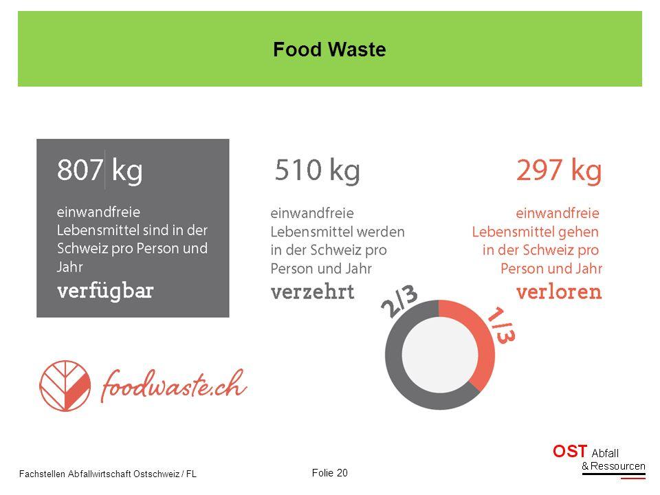 Food Waste Fachstellen Abfallwirtschaft Ostschweiz / FL Folie 20