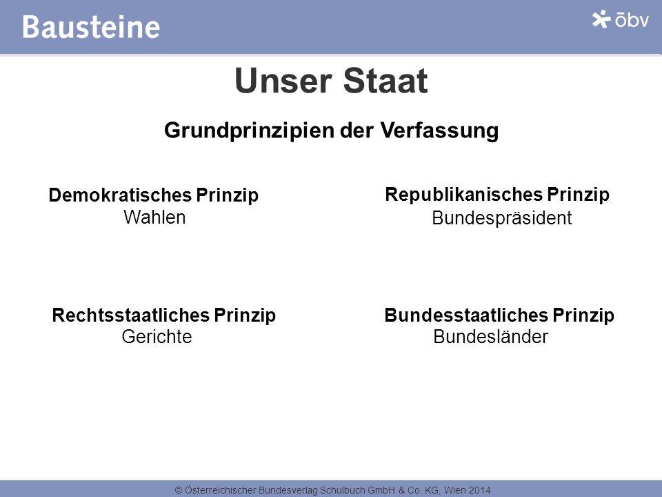 Unser Staat Grundprinzipien der Verfassung Demokratisches Prinzip