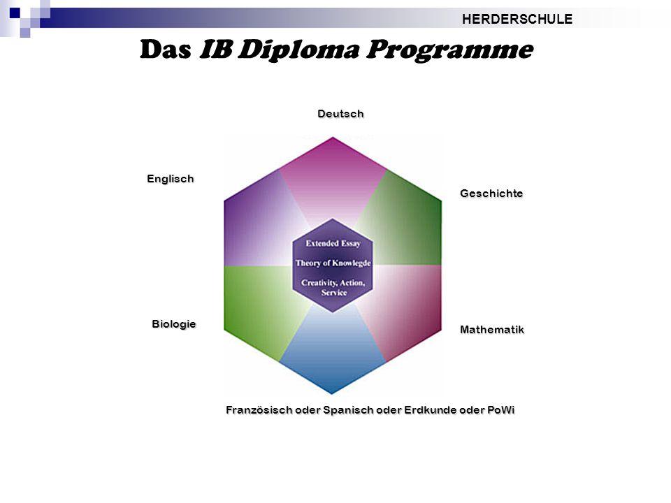 Das IB Diploma Programme