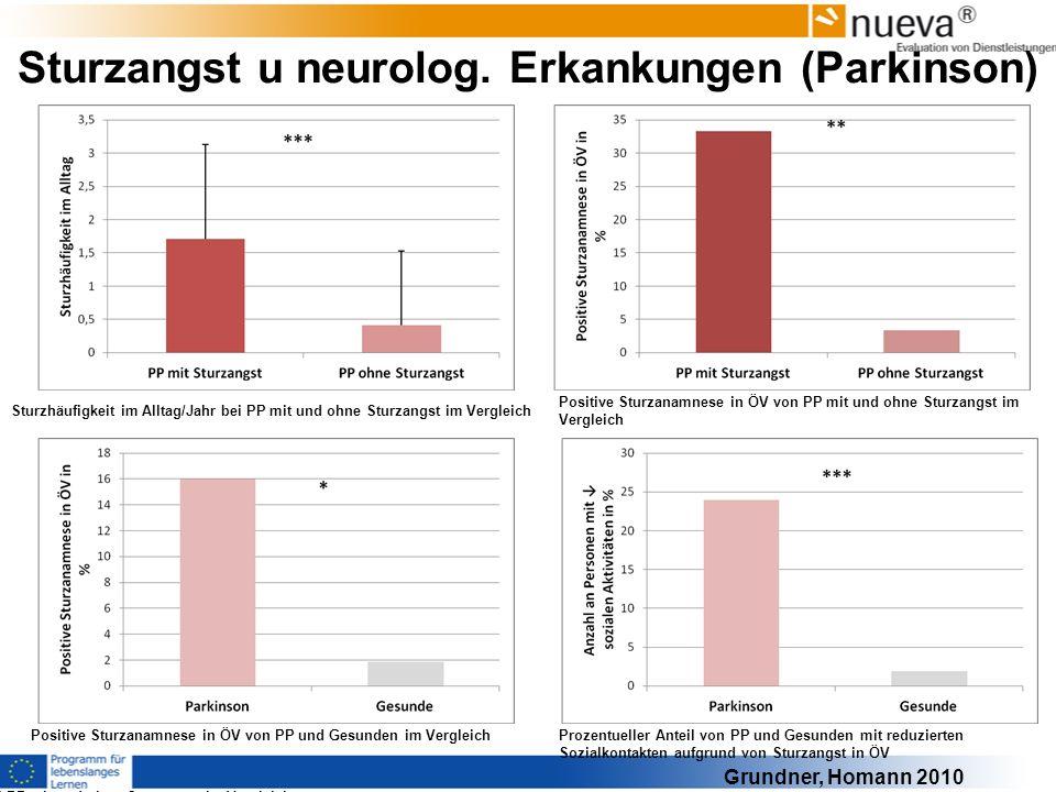 Sturzangst u neurolog. Erkankungen (Parkinson)