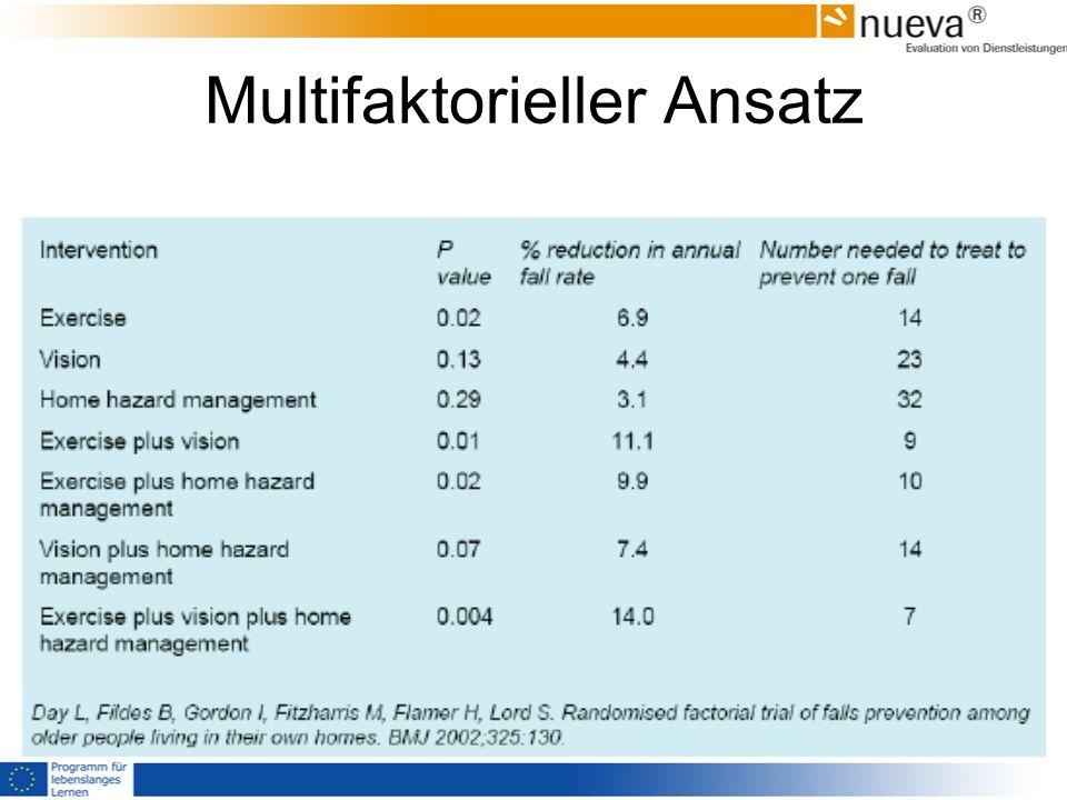 Multifaktorieller Ansatz