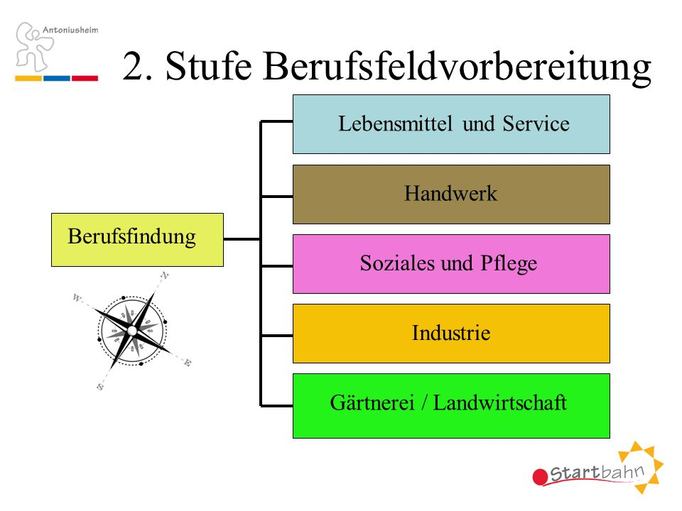 2. Stufe Berufsfeldvorbereitung