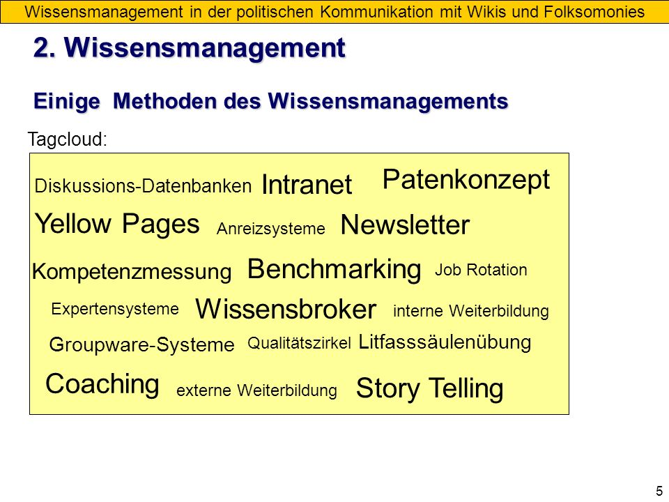 2. Wissensmanagement Patenkonzept Intranet Yellow Pages Newsletter