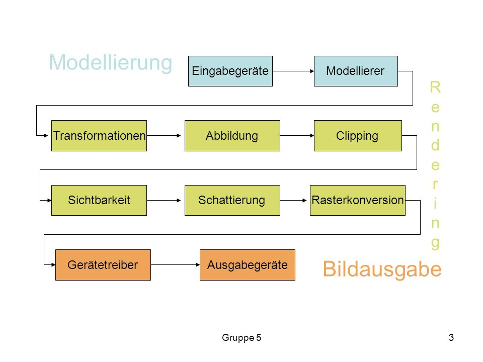 Modellierung Bildausgabe R e n d r i g Eingabegeräte Modellierer