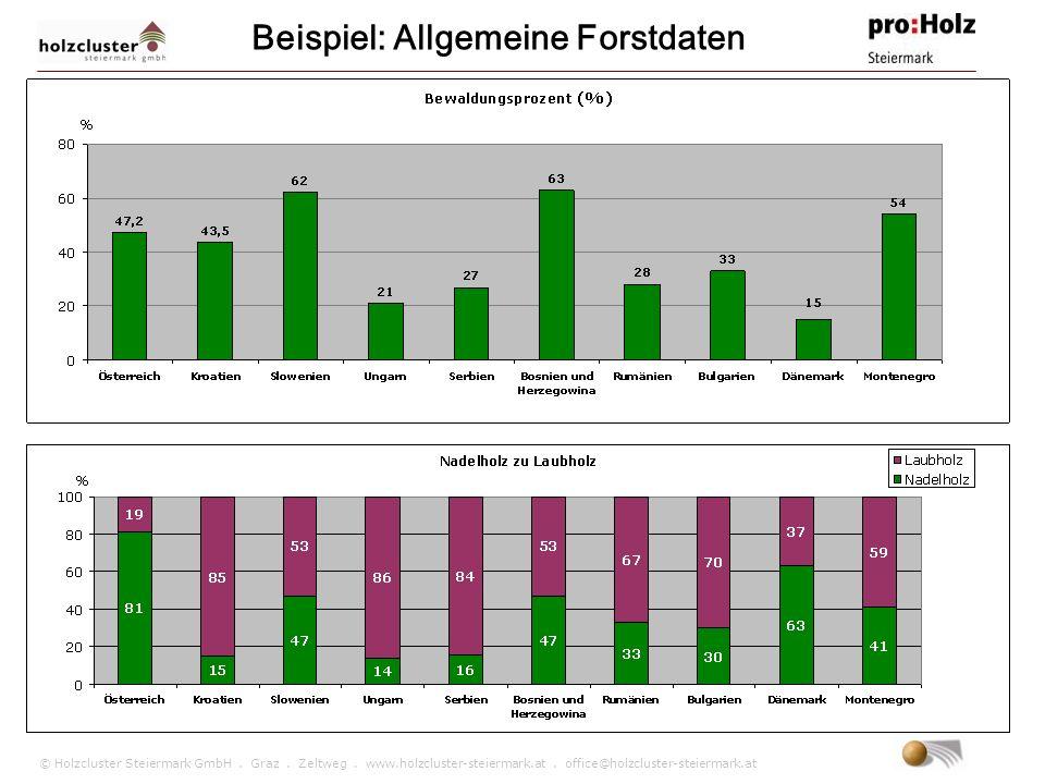 Beispiel: Allgemeine Forstdaten