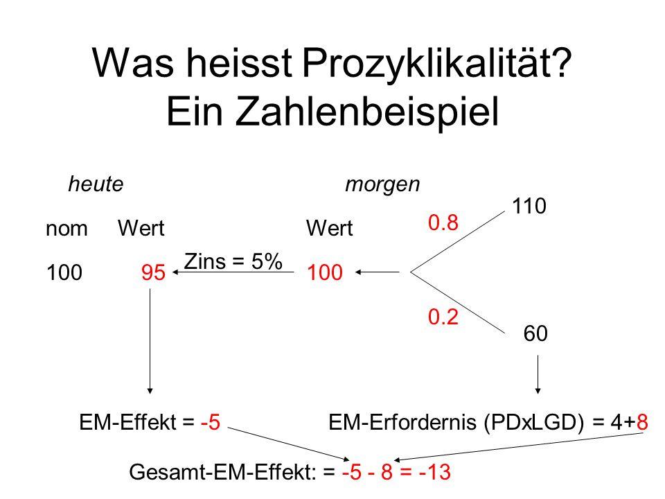 Was heisst Prozyklikalität Ein Zahlenbeispiel