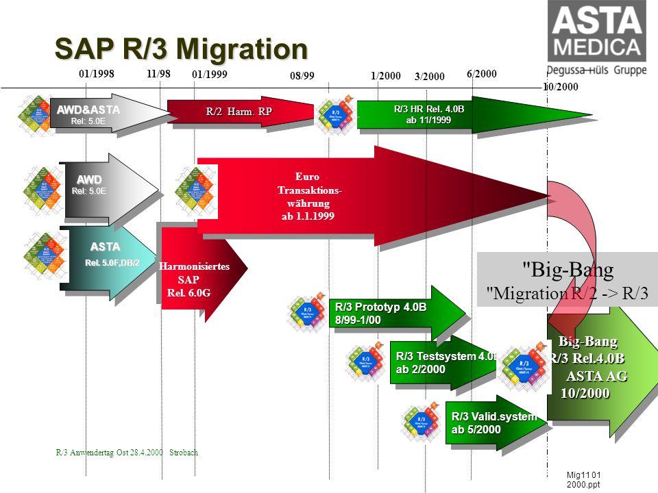 Big-Bang Migration R/2 -> R/3
